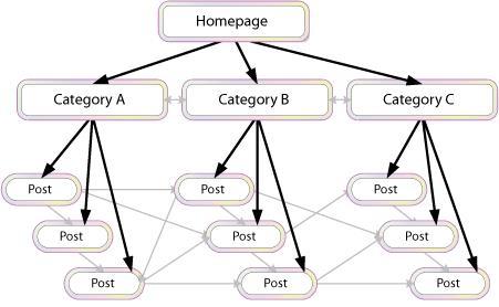 Xây dựng liên kết (backlink)