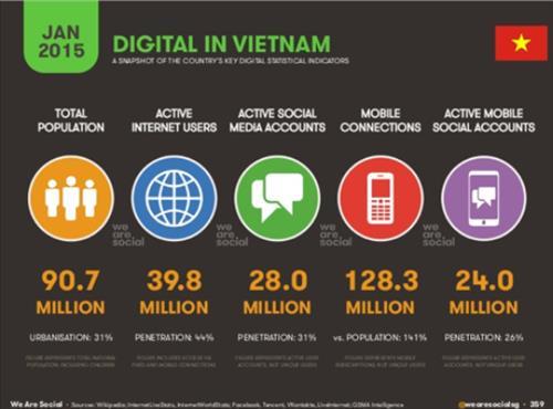 Số liệu người dùng internet Việt nam