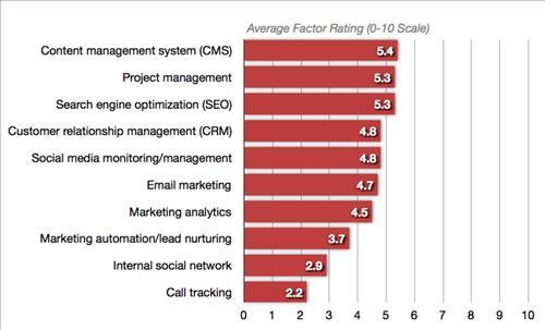 Kết quả điều tra chiến lược tiếp thị kinh doanh online