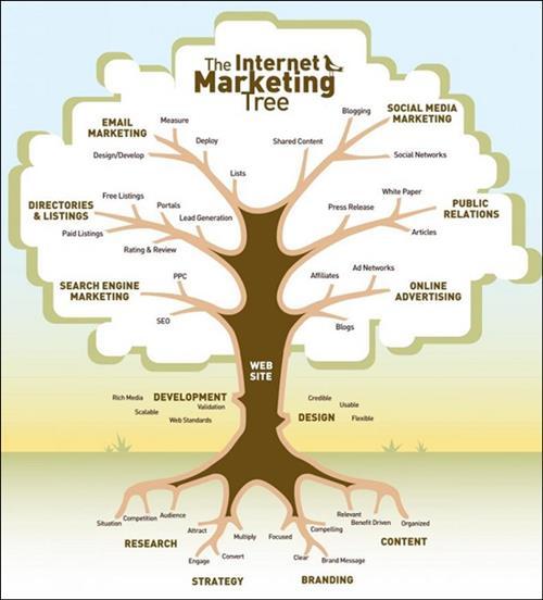 SEO trong bức tranh tổng thể Internet Marketing tree