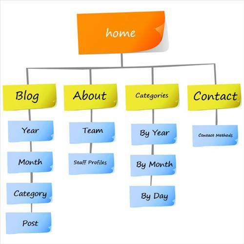 Điều hướng website tốt để người dùng dễ dàng tìm thông tin trong website của bạn