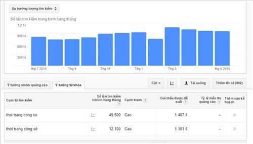 Kết quả xu hướng tìm kiếm từ khóa trên Keyword planner