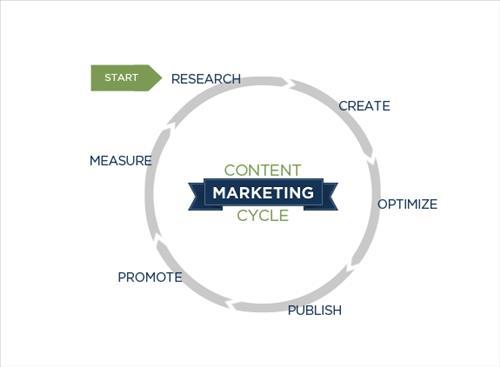 Quy trình Content Marketing