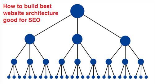 Cấu trúc website thêm hệ thống phân cấp
