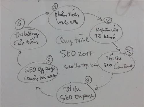 Quy trình SEO website năm 2017