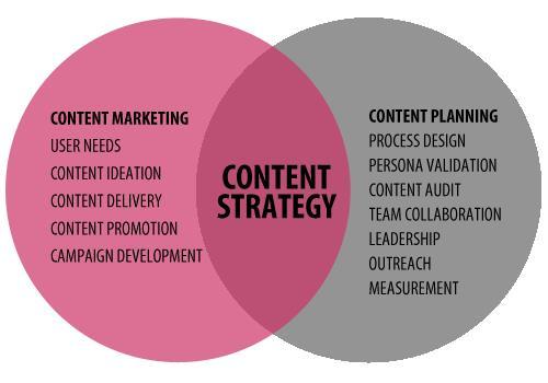 Chiến lược tiếp thị nội dung