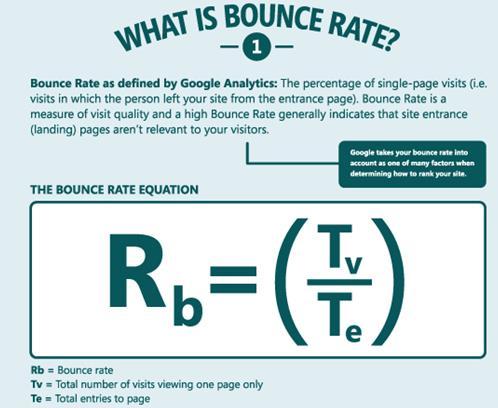 Bounce rate là gì? Cách giữ chân khách hàng ở lại trang lâu hơn