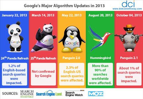 Các thuật toán xếp hạng của Google