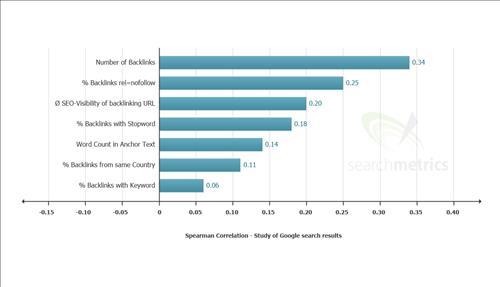 Yếu tố xếp hạng Backlinks