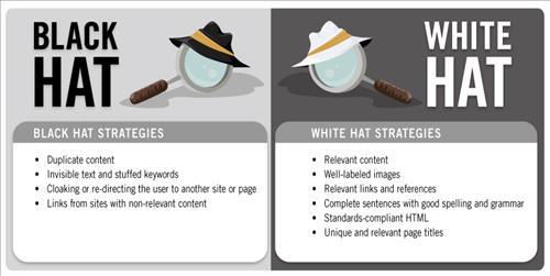 SEO mũ đen hay trắng