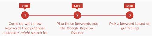 3 bước phân tích sử dụng keyword planner