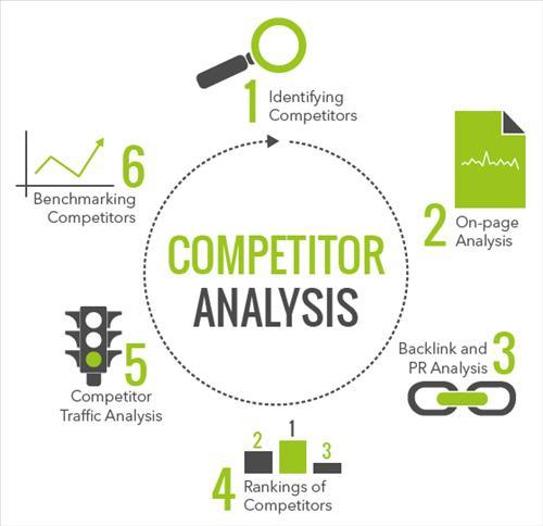 Các bước phân tích cạnh tranh