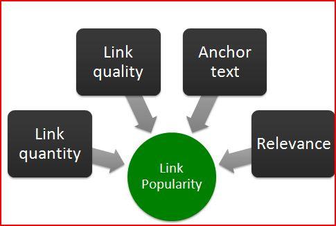 Phổ biến liên kết từ các nguồn tin cậy và liên quan