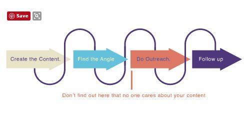 chiến lược xây dựng liên kết qua 4 bước