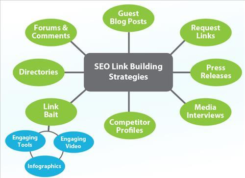 Mô hình Chiến lược xây dựng liên kết