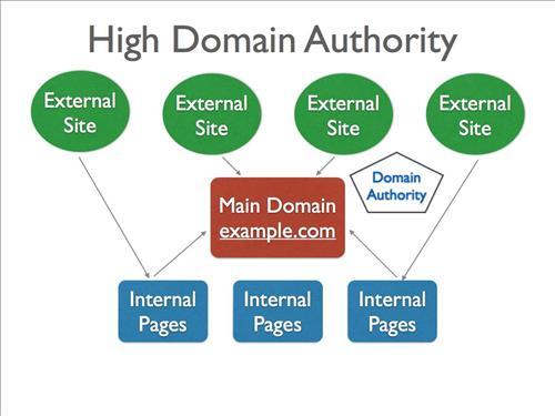 Liên kết từ những Domain Authority cao