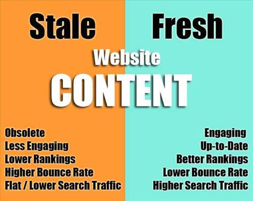 Nội dung website cập nhật thường xuyên sẽ có xếp hạng tốt hơn và tăng traffic từ search