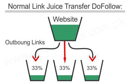 Link juice – càng nhiều link out giá trị nhận được của các trang càng ít