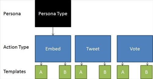 Mẫu tiếp cận Xây dựng liên kết dựa trên Nội dung