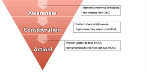 Liên kết nội bộ giúp Tăng nhận thức về thông tin sản phẩm > Xem xét > Hành động