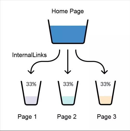 link juice truyền giá trị PA cho trang được liên kết