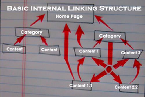 Cấu trúc liên kết nội bộ