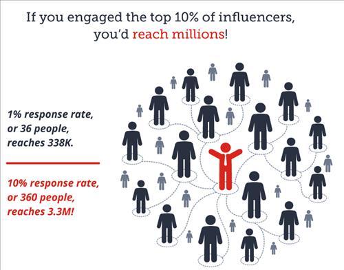 Một người ảnh hưởng có thể tiếp cận hàng triệu người