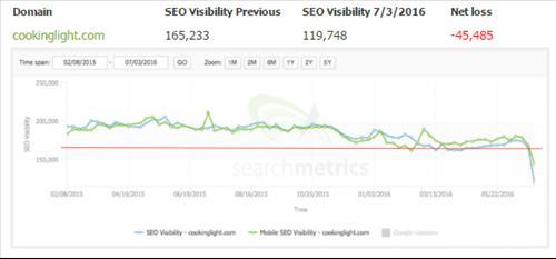SEO Visibility giảm do nhiều quảng cáo