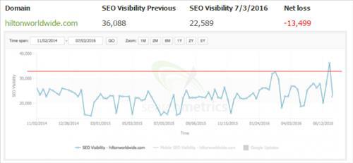 SEO Visibility giảm do từ khóa không khớp với nội dung