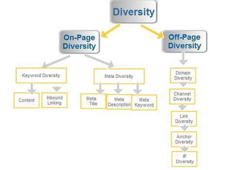 Cần đa dạng từ khóa cho SEO
