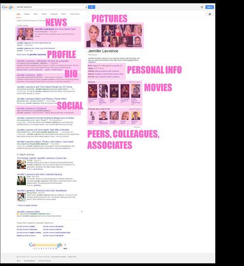 """Tìm kiếm """"Jennifer Lawrence"""" chỉ xuất hiện với các chủ đề liên quan đến nữ diễn viên."""