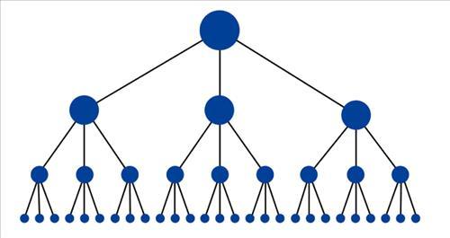 Mô hình lý tưởng: Xây dựng Internal link theo mô hình kim tự tháp