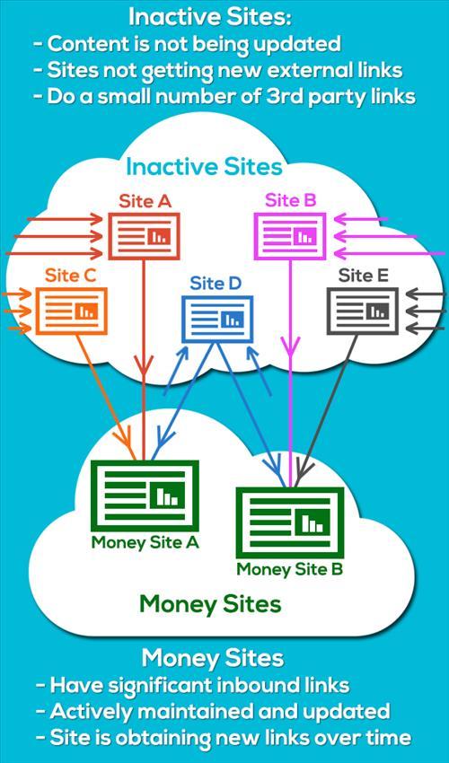 Private Blog Network - Mạng lưới website vệ tinh