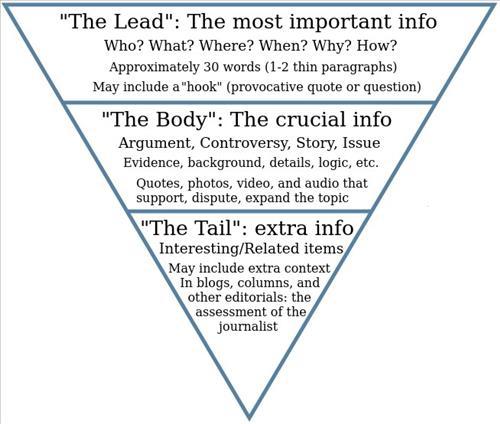 Phương pháp Kim tự tháp ngược qui tắc vàng viết bài thu hút người đọc