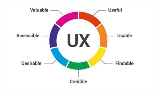 7 yếu tố của trải nghiệm người dùng