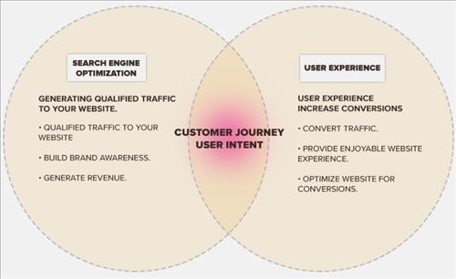 SEO và UX tập trung vào mục đích và ý định người dùng
