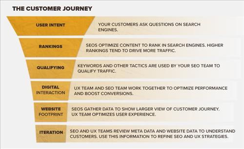 SEO và UX tối ưu Hành trình người dùng