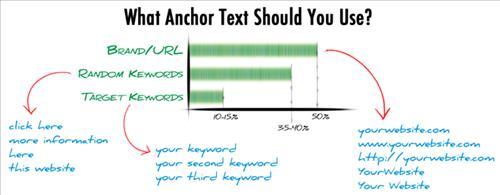 Anchor Text sử dụng tên thương hiệu đem lại hiệu quả cao nhất