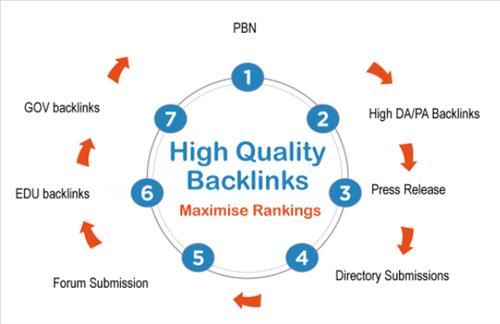 Các phương pháp xây dựng backlink chất lượng