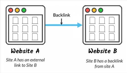 Liên kết từ trang web A sang trang B được gọi là backlink
