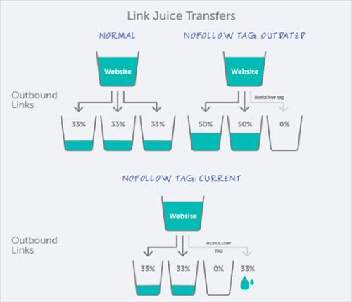 Luồng chảy Link Equity trên website