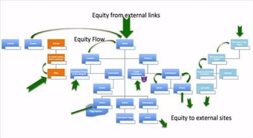 Dòng chảy của Link Equity từ Liên kết ngoài tới trang