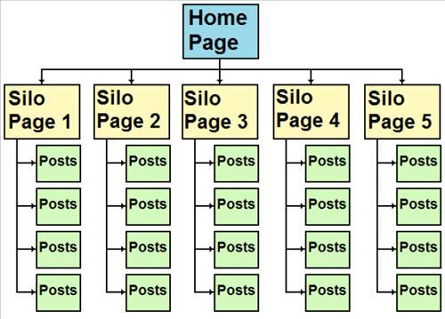 Silo là gì? 6 bước tạo Cấu trúc Silo cho website