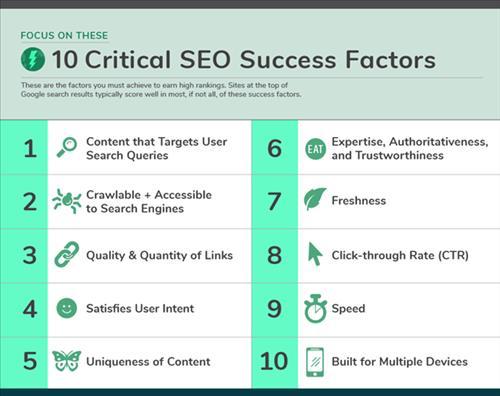 10 Yếu tố SEO quan trọng nhất và Hướng dẫn cách cải thiện xếp hạng
