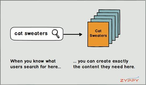 Khi bạn biết người dùng tìm kiếm thứ gì, bạn có thể tạo chính xác nội dung họ muốn