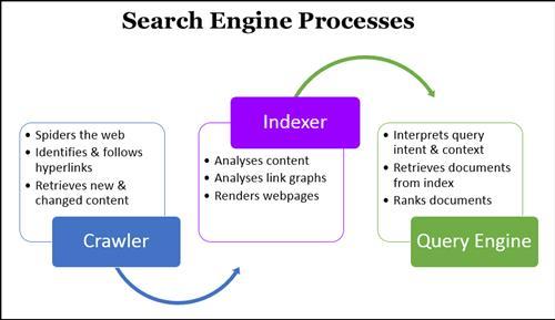 3 bước xử lý cơ bản của công cụ tìm kiếm