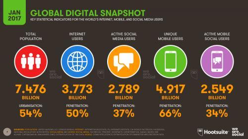 Số liệu truy cập internet năm 2016