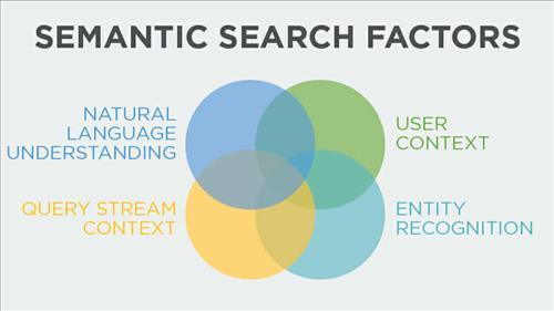 Tìm kiếm ngữ nghĩa cần quan tâm 4 yếu tố quan trọng này