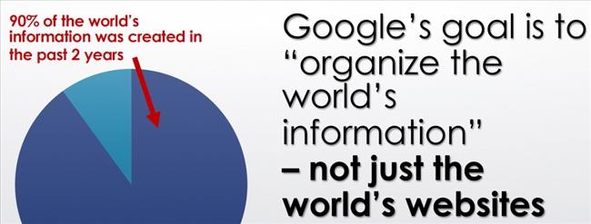 tăng cường thương hiệu trên google search