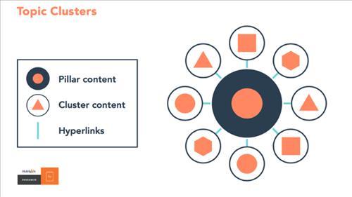 Hướng dẫn triển khai bài Pillar Content mẫu theo mô hình Topic Cluster